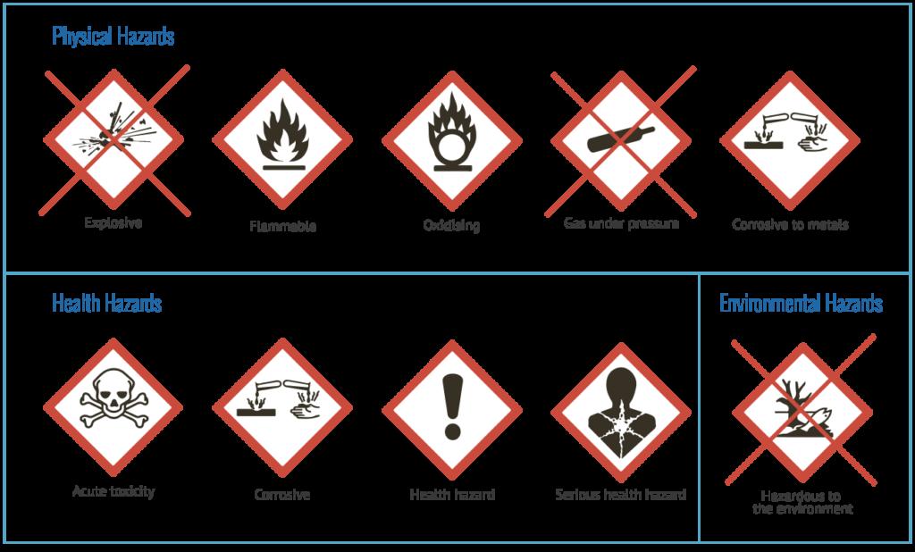 UFI en gevaarlijke stoffen